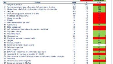 Photo of El Boletín Epidemiológico correspondiente a la semana número 14 en Casanare